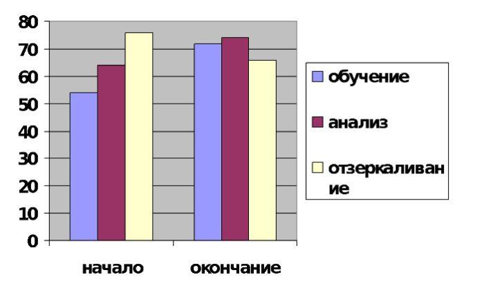Возможности и перспективы изучения эффективности балинтовских групп Андрущенко Н.В.
